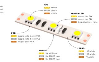 Strip LED su misura per te