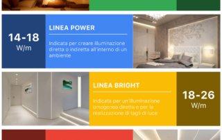 Strisce flessibili LED Logicsun