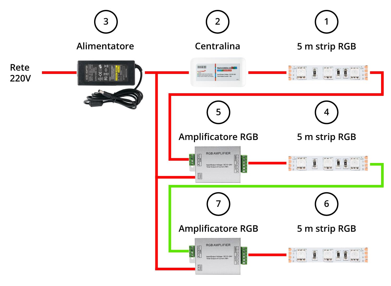 installazione di strip led rgb 15 metri